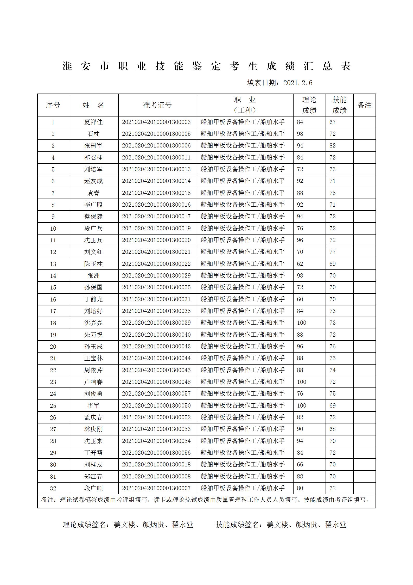 淮安市职业技能鉴定考生成绩汇总表_01.png